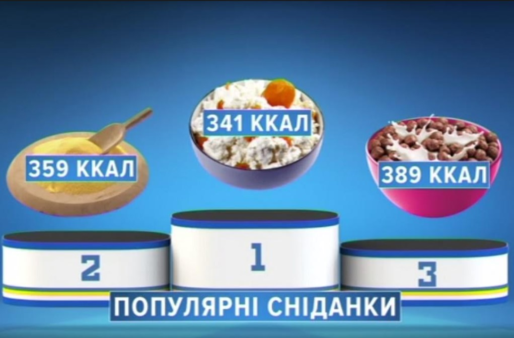 ТОП-3 самых популярных завтраков
